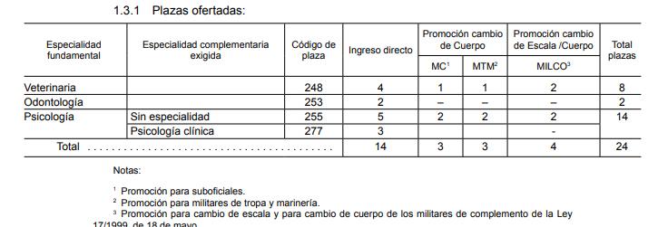 Publicada Convocatoria Psicología Militar (B.O.E 12/04/19) . 14 plazas.
