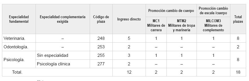 Publicada Convocatoria Psicología Militar (B.O.E 11/06/20) . 8 plazas total (3 acceso directo, 3 promoción interna, 2 con Especialidad en Psicología Clínica).